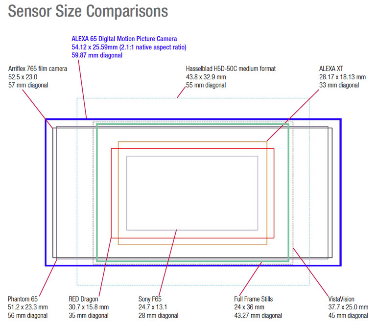 arri-large-format-camera-resolution-sensor-size