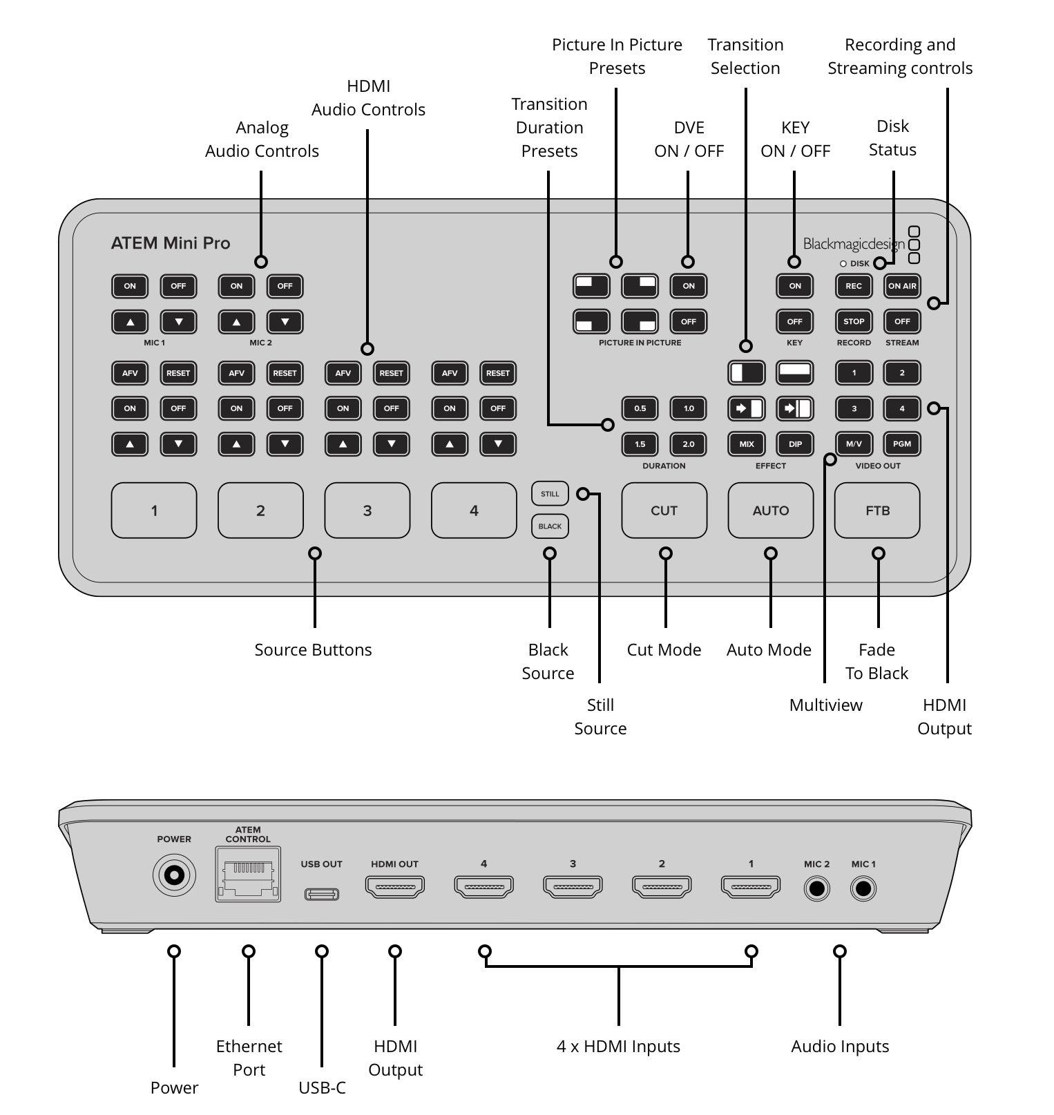 blackmagic atem mini pro inputs